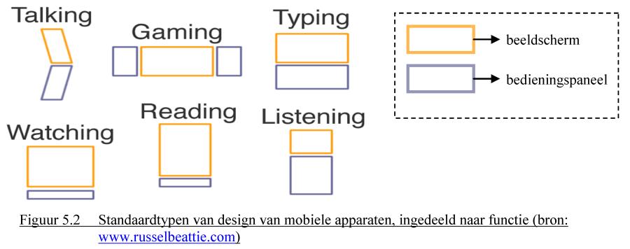 vorm en functie van mobiele apparaten in beeld gebracht
